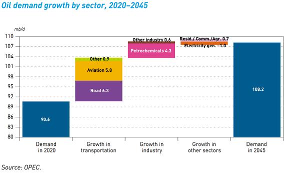 原油需要増の要因_20210929