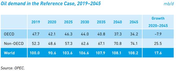 原油需要_20210929