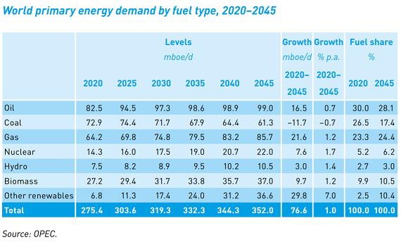 エネルギー需要燃料別_20210929