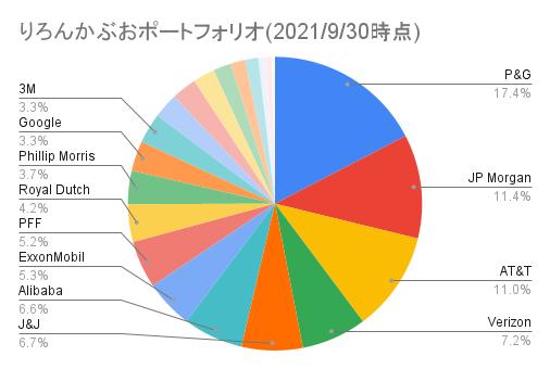 りろんかぶおポートフォリオ(2021_9_30時点)