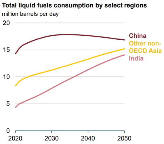 アジア新興国の石油消費量_20211007