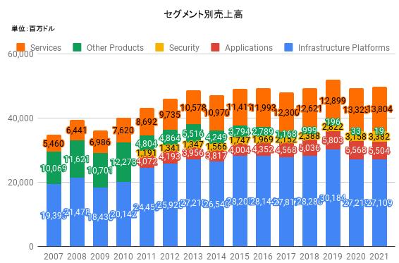 セグメント別売上高_CSCO_2021