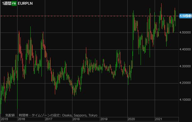 EURPLN chart1009week-min
