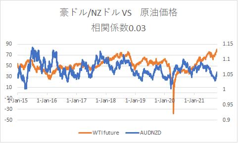 AUDNZD and oil1012-min