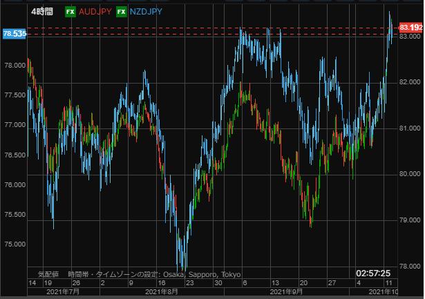 AUD and NZD chart1012_2-min