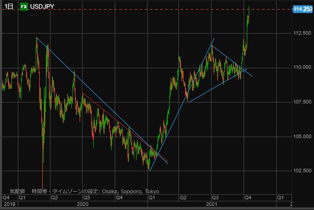 USD chart1016-min