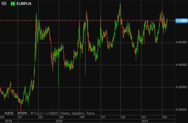 EURPLN chart1023-min