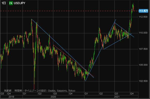 USD chart1023-min