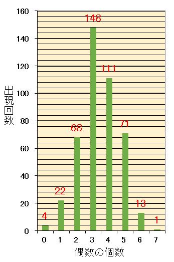 ロト7での7個の当選数字の内の偶数の個数毎の出現回数棒グラフ